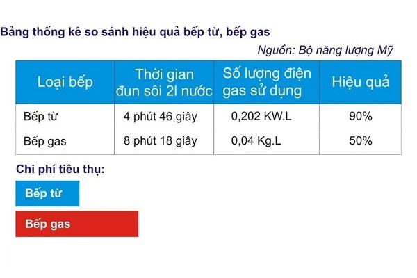 Bảng so sánh mức độ tiêu thụ nhiên liệu giữa bếp từ và bếp ga